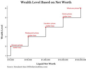 Wealth levels based on net worth