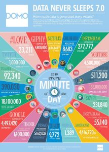 The amount of data created every minute on the internet